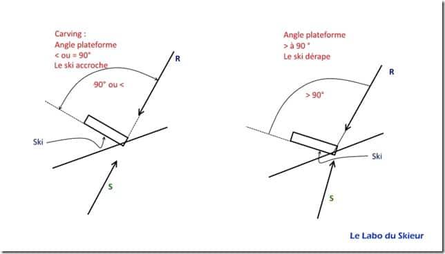 Angles ski plateforme carving - labo du skieur